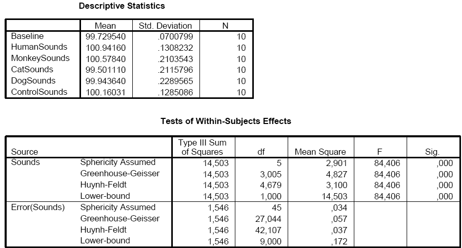 how to create an anova table in spss